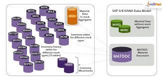 Sap Stock Chart Sap Simple Logistics Components Intellipaat Blog