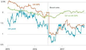 Uk Bond Yields Chart Tough Slog Ahead For The U K Economy Seeking Alpha