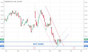 Skx Stock Price And Chart Nyse Skx Tradingview