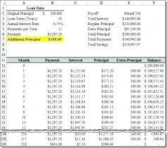 Auto Loan Amortization Table Excel Car Loan Excel Template Unique