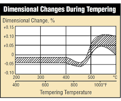 Heat Treatment Chart Predicting Size Change From Heat Treatment Production
