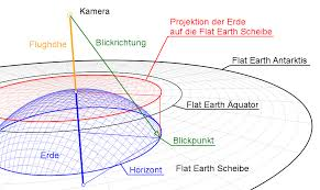 Earth Curvature Chart Flat Earth Finding The Curvature Of The Earth