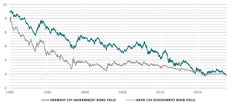 German Vs Japanese Bond Yields Pictet Asset Management