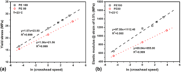 Pe 80 Weight Chart Comparison Of Mechanical Properties Between Pe80 And Pe100