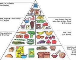 Blank Food Pyramid Chart Printable Diabetic Food Pyramid Bing Images Food Pyramid