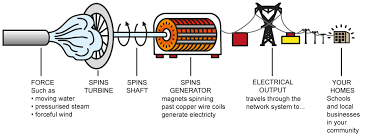 Image Energy Generator How An Electric Generator Works Pinterest How An Electric Generator Works Home