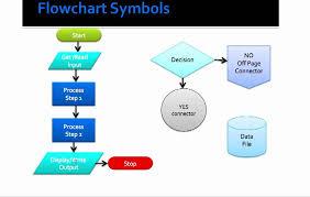 Basic Flowchart Basic Flowcharting Symbols Youtube
