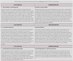 Armenian Vs Calvinism Chart Calvinism Vs Arminianism Comparison Chart By L Boettner