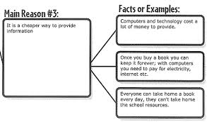 homework help persuasive essay ssays for no homework persuasive essay on