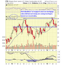 Wall Street Market Cycle Chart Wall Street Market Cycle Chart Inkah