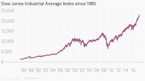 Dow Jones Industrial Average Index Since 1985