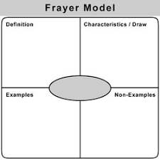 Frayer Model Concept Map The Frayer Model