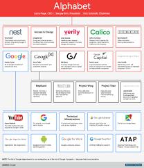 Googles Parent Company Alphabet In One Chart Nayeem Ashrafi