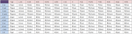 Learn Korean 2012