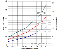 Heat Loss From Uninsulated Copper Tubes