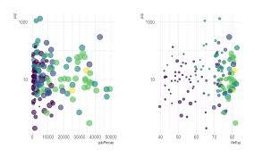 Bubble Plot From Data To Viz