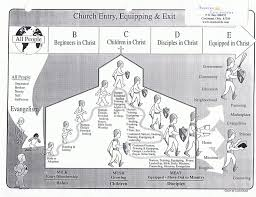 Christian Growth Chart Stages Of Spiritual Growth Chart Www Bedowntowndaytona Com