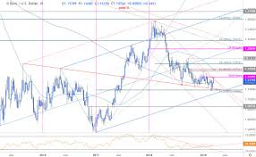 Euro Weekly Price Outlook Eur Usd Rejected At Yearly Open