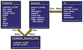 Bank Database Design Tables J2ee The Dukes Bank Application
