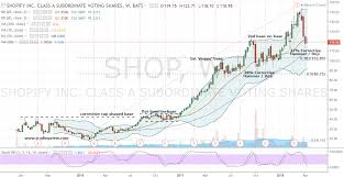 Its Time To Shop Shopify Inc Stock Now Investorplace