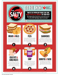 Daily Sodium Intake Chart The Salty Six Infographic American Heart Association