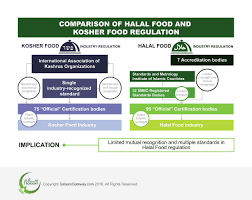 To Kosher Food Industry There Is Limited Mutual Recognition In Halal