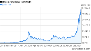Over the next 4.5 months, the bitcoin chart continues to draw a triangle that has already become obvious to many, with a lower face in the region of $6,000. 5 Years Bitcoin Price Chart Btc Usd Graph Chartoasis Com