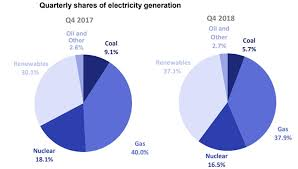 Uk Energy Sources Pie Chart In Charts The Uks Record Breaking Year For Low Carbon