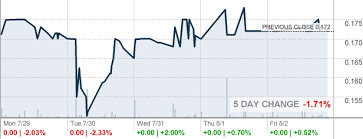 Grwc Stock Chart Grwc Stock Price Grow Condos Inc Stock Quote U S Otc