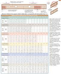 64 Veritable All Joist Hole Chart