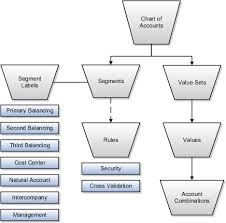 Oracle Fusion Applications Cost Accounting And Receipt