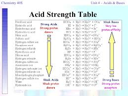 15 Judicious Common Acids And Bases Chart