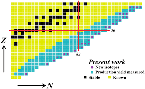 Color Nuclear Chart Showing The New Isotopes Observed In