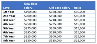 Law Firm Associate Salary Chart Biglaw To 190k Who What When Where Why Career Advice