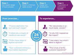 What Is Zero Based Design Innovation And Hackathon Shubhams Blog