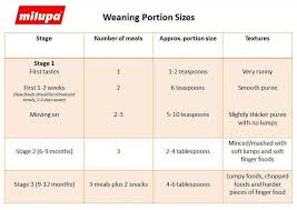 Weaning Chart Baby Bits Baby Food Weaning Healthy Baby