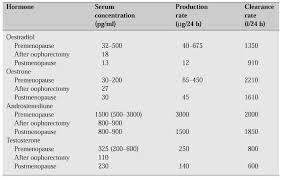 Fsh Levels And Menopause Chart Endocrinology Of The Menopause