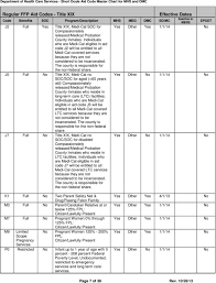 Short Doyle Medi Cal Sdmc Aid Code Master Chart October 28