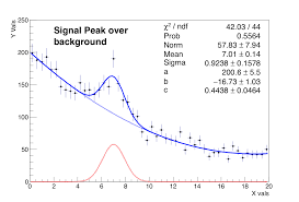 fit of pseudo data a signal shape over a background trend this plot is