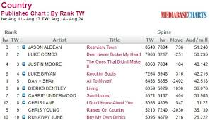Mediabase Country Charts Country Routes News Country Billboard Chart News August 26
