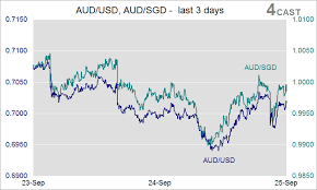 Usd Vs Sgd Live Chart Aud Sgd Forex Chart Currency Quote Sgd Aud Reuters Com