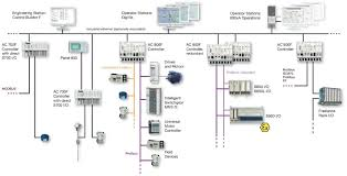 what is distributed control system (dcs)? electrical technology Industrial Control Wiring Diagrams architecture of dcs