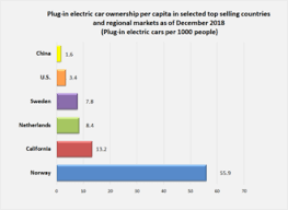 Car Sales Chart March 2018 Electric Car Use By Country Wikipedia