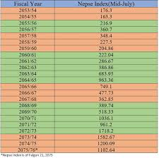 History Of Nepse Battle Of Bulls And Bears A Study Of 23