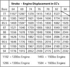 Vw Displacement Chart Thesamba Com Gallery Displacement Chart