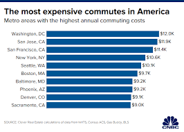 Dc Metro Cost Chart People In These 10 Cities Are Paying The Most To Get To Work