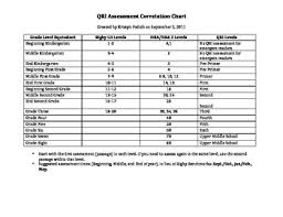 Rigby Guided Reading Levels Chart Qri Rigby Dra Correlation Chart For Reading