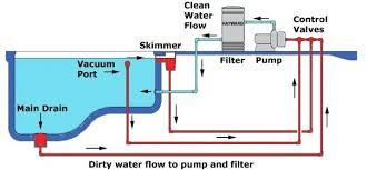 inground pool filter system swimmg s inground pool filter system o93