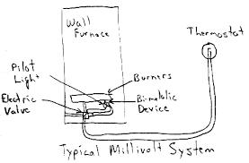 millivolt gas valve wiring diagram millivolt image millivolt thermostat power wiring diagram wiring diagrams and on millivolt gas valve wiring diagram