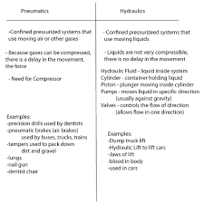 Hydraulics And Pneumatics Whats The Difference And Why